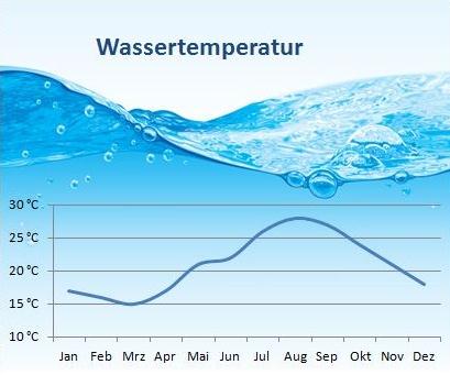 Klimatabelle-Wassertemperatur