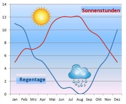 Klimatabelle-sonnenstunden,regentage